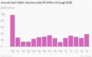 Annual-tech-M-A-volume-under-1-billion-through-8-26-Less-than-a-billion_chartbuilder